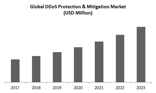 DDoS Protection and Mitigation Market Size