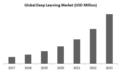 Deep Learning Market Size