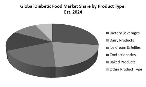 Diabetic Food Market Share