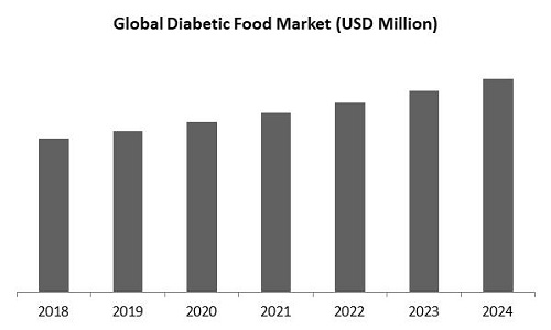 Diabetic Food Market Size