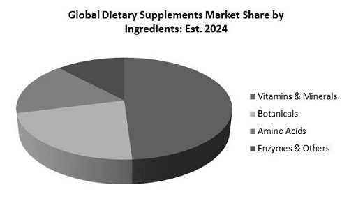 Dietary Supplements Market Share