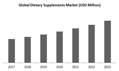 Dietary Supplements Market Size
