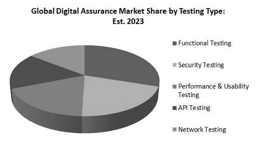 Digital Assurance Market Share