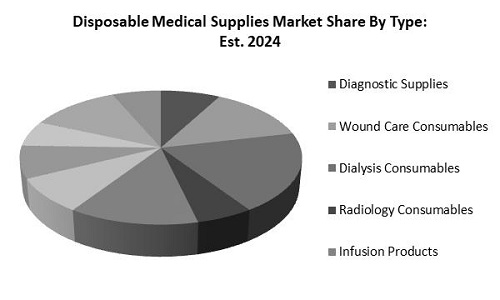 Disposable Medical Supplies Market Share