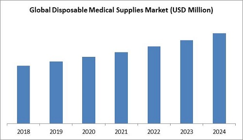 Disposable Medical Supplies Market Size