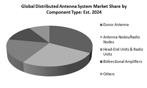 Distributed Antenna System Market Share