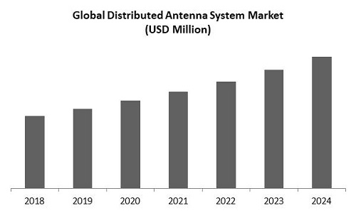 Distributed Antenna System Market Size