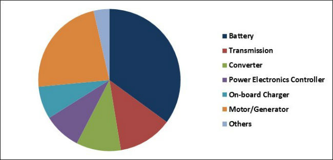 Electric Powertrain Market Share
