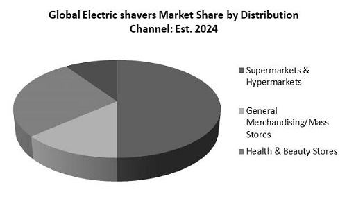 Electric shavers Market Share