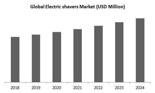 Electric shavers Market Size