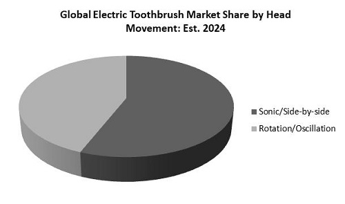 Electric Toothbrush Market Share