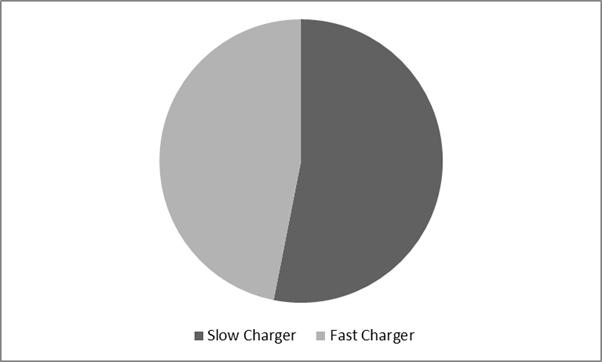 Electric Vehicle Charging Infrastructure Market Share