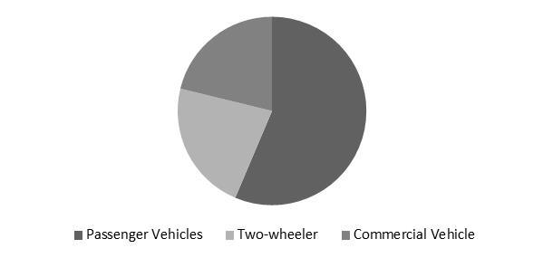 Electric Vehicle Market Share
