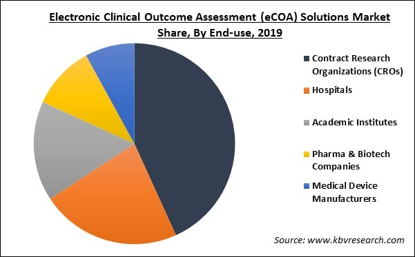 Electronic Clinical Outcome Assessment (eCOA) Market Share