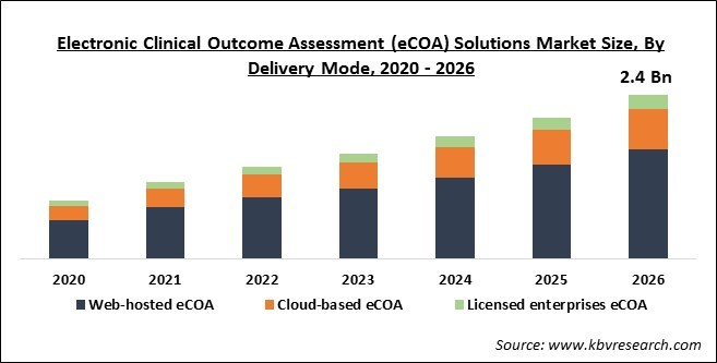 Electronic Clinical Outcome Assessment (eCOA) Market Size