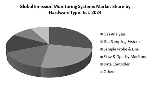 Emission Monitoring Systems Market Share
