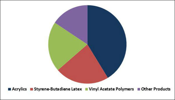 Emulsion Polymers Market Share