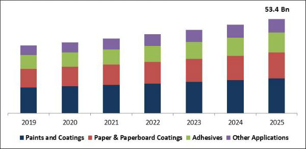 Emulsion Polymers Market Size