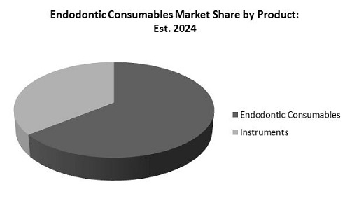 Endodontic Consumables Market Share