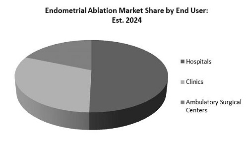Endometrial Ablation Market Share