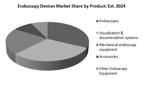 Endoscopy Devices Market Share