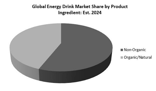 Energy Drink Market Share
