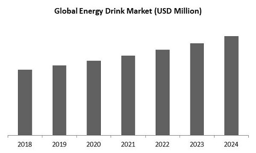 Energy Drink Market Size