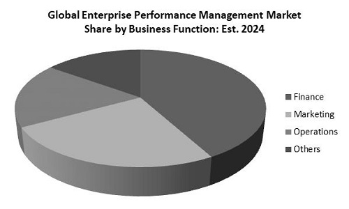 Enterprise Performance Management Market Share