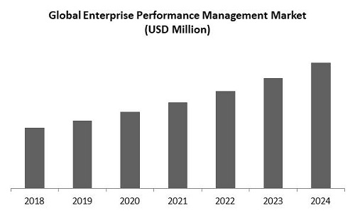 Enterprise Performance Management Market Size