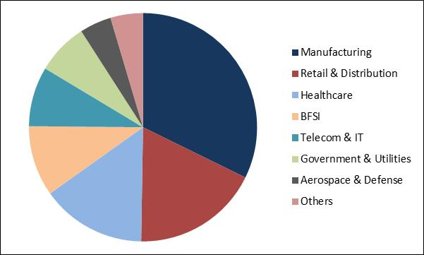 ERP Software Market Share