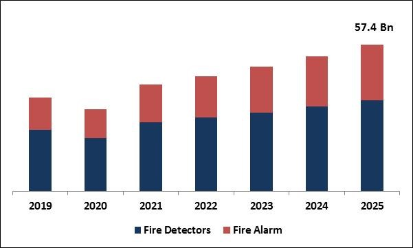 Fire Alarm and Detection Market Size