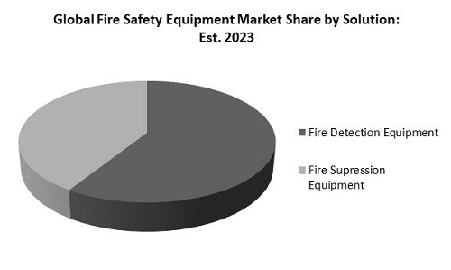 Fire Safety Equipment Market Share