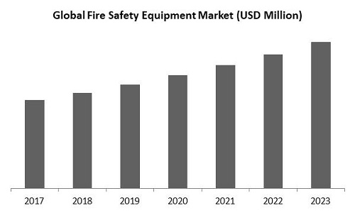 Fire Safety Equipment Market Size