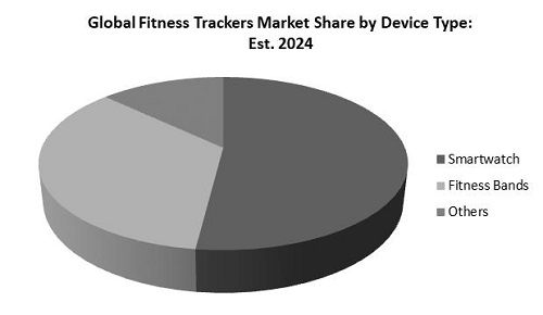Fitness Tracker Market Share