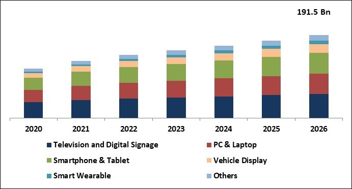 Flat Panel Display Market Size