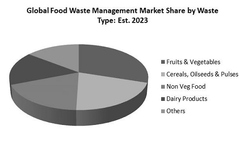 Food Waste Management Market Share