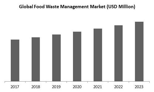 Food Waste Management Market Size