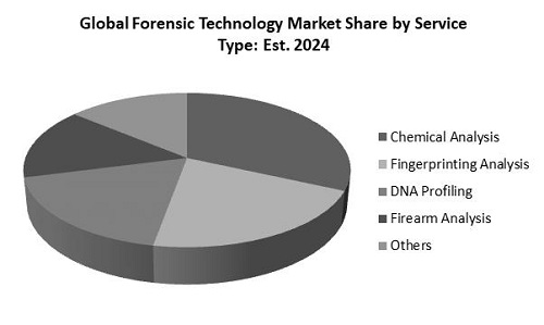 Forensic Technology Market Share