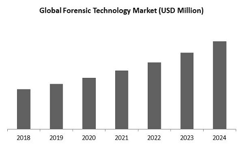 Forensic Technology Market Size