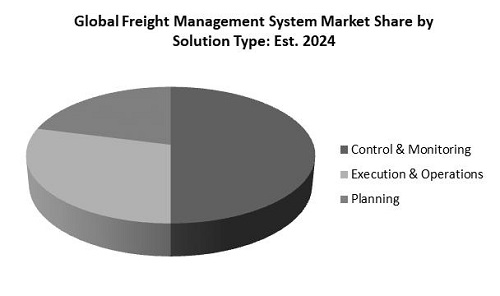 Freight Management System Market Share