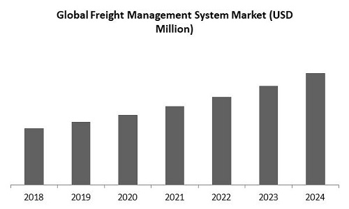 Freight Management System Market Size