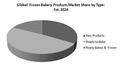 Frozen Bakery Products Market Share