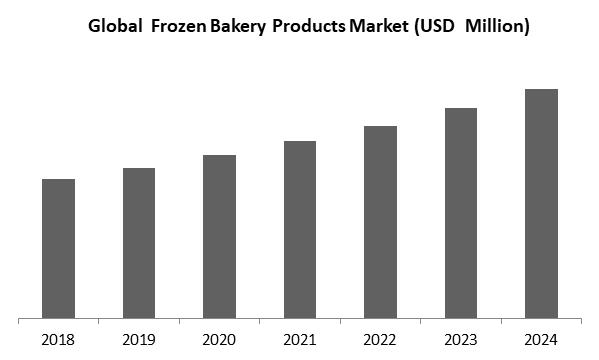 Frozen Bakery Products Market Size