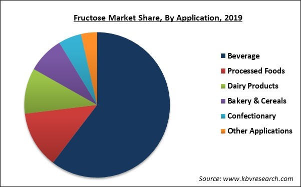 Fructose Market Share