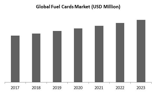Fuel Cards Market Size