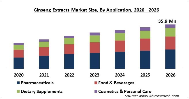 Ginseng Extracts Market Size