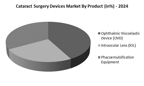 Global Cataract Surgery Devices Market Share