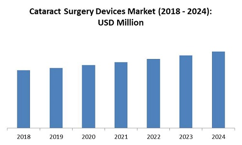Global Cataract Surgery Devices Market Size