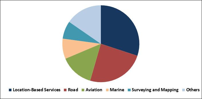 GPS (Global Positioning Systems) Market Share