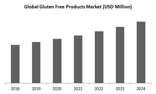 Gluten Free Products Market Size